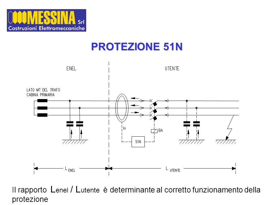 PROTEZIONE 51N Il rapporto L enel / L utente è determinante al corretto funzionamento della protezione