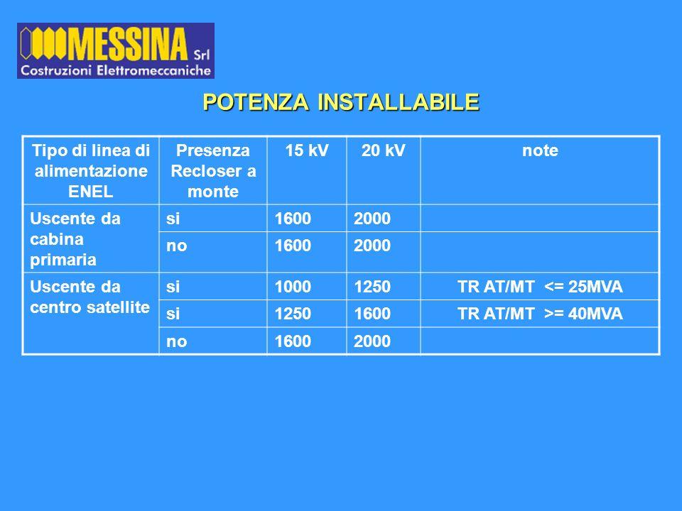 POTENZA INSTALLABILE Tipo di linea di alimentazione ENEL Presenza Recloser a monte 15 kV20 kVnote Uscente da cabina primaria si16002000 no16002000 Usc