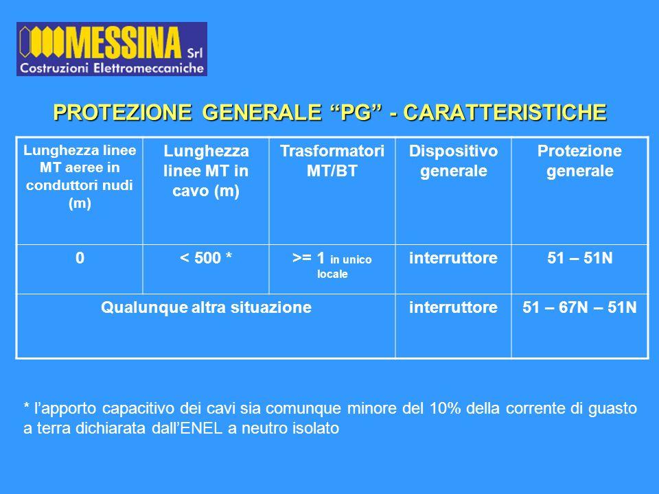 PROTEZIONE GENERALE PG - CARATTERISTICHE Lunghezza linee MT aeree in conduttori nudi (m) Lunghezza linee MT in cavo (m) Trasformatori MT/BT Dispositiv