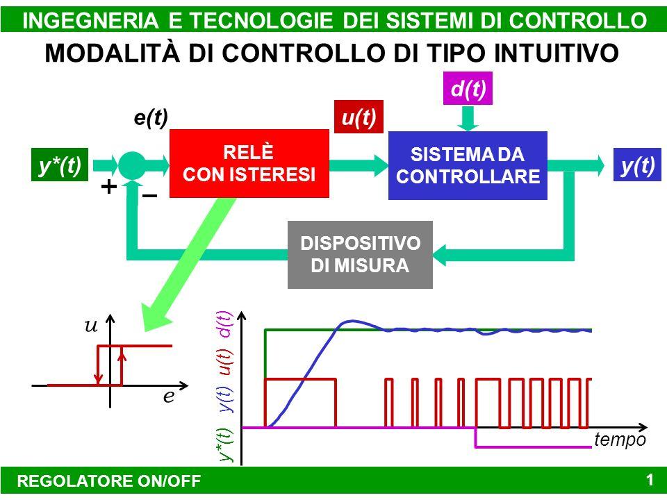 REGOLATORE ON/OFF INGEGNERIA E TECNOLOGIE DEI SISTEMI DI CONTROLLO10 MODALITÀ DI CONTROLLO DI TIPO INTUITIVO y*(t) e(t) SISTEMA DA CONTROLLARE y(t) u(t) d(t) DISPOSITIVO DI MISURA tempo y*(t) y(t) u(t) d(t) RELÈ CON ISTERESI e u
