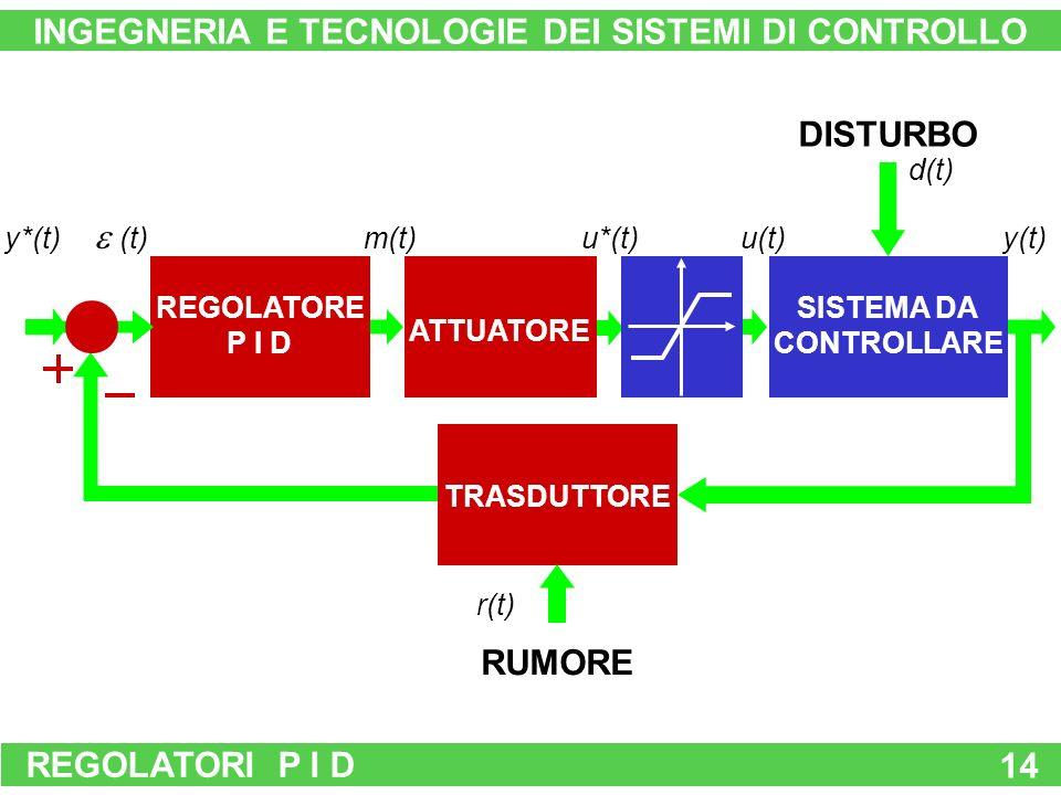 REGOLATORI P I D 14 ATTUATORE RUMORE TRASDUTTORE DISTURBO SISTEMA DA CONTROLLARE u(t)y(t) d(t) y*(t) r(t) REGOLATORE P I D (t) m(t)u*(t) INGEGNERIA E TECNOLOGIE DEI SISTEMI DI CONTROLLO