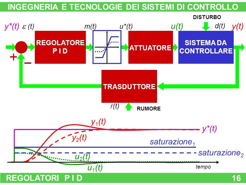 REGOLATORI P I D 16 TRASDUTTORE DISTURBO SISTEMA DA CONTROLLARE u(t)y(t) d(t) y*(t) RUMORE r(t) REGOLATORE P I D (t) m(t)u*(t) ATTUATORE INGEGNERIA E TECNOLOGIE DEI SISTEMI DI CONTROLLO y*(t) y 1 (t) y 2 (t) u 1 (t) u 2 (t) saturazione 2 saturazione 1 tempo
