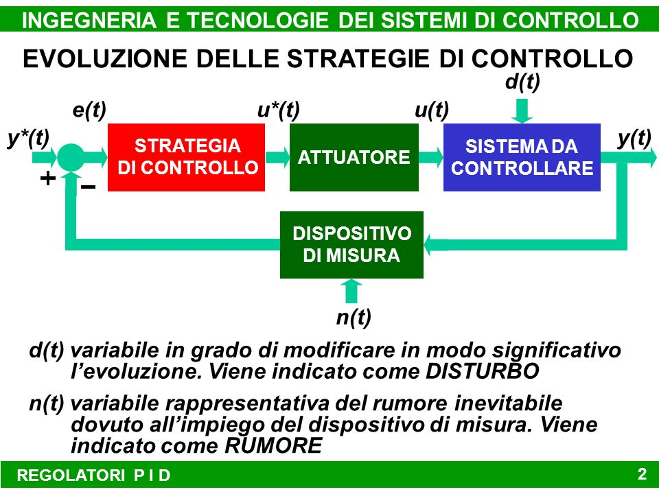 SISTEMA DA CONTROLLARE ATTUATORE STRATEGIA DI CONTROLLO y*(t)y(t) u(t)u*(t)e(t) d(t) n(t) DISPOSITIVO DI MISURA REGOLATORI P I D INGEGNERIA E TECNOLOGIE DEI SISTEMI DI CONTROLLO 2 EVOLUZIONE DELLE STRATEGIE DI CONTROLLO d(t) variabile in grado di modificare in modo significativo levoluzione.