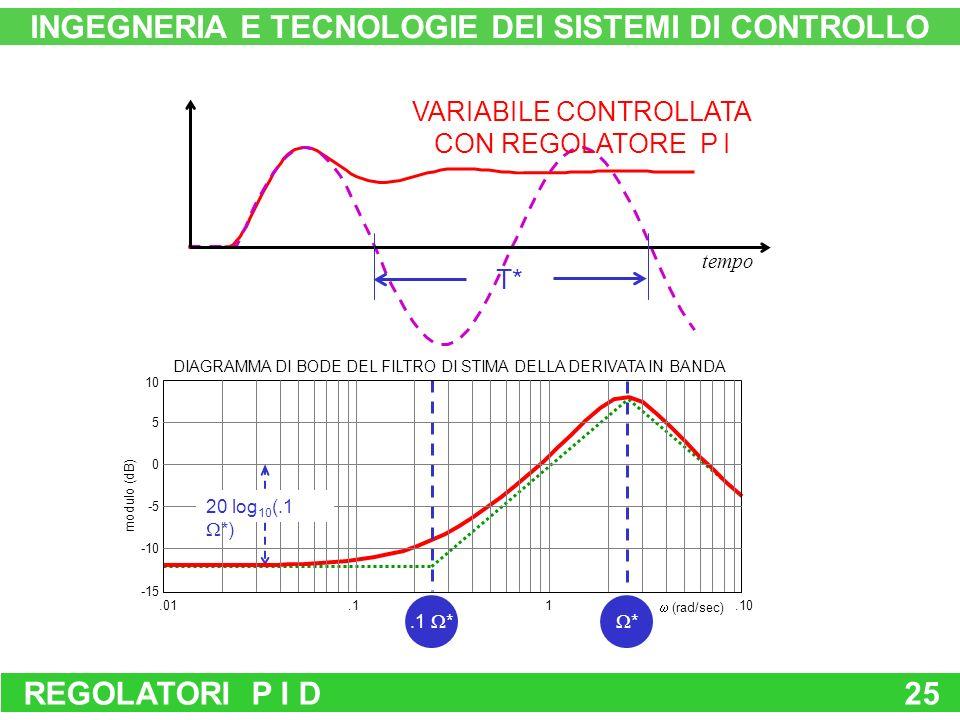 REGOLATORI P I D25 INGEGNERIA E TECNOLOGIE DEI SISTEMI DI CONTROLLO tempo VARIABILE CONTROLLATA CON REGOLATORE P I *.1 * T* modulo (dB) -15 -10 -5 0 5 10.01.11.10 DIAGRAMMA DI BODE DEL FILTRO DI STIMA DELLA DERIVATA IN BANDA (rad/sec) 20 log 10 (.1 *)