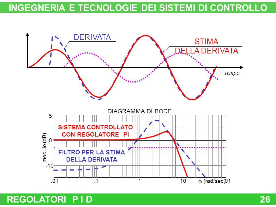 REGOLATORI P I D26 INGEGNERIA E TECNOLOGIE DEI SISTEMI DI CONTROLLO STIMA DELLA DERIVATA DERIVATA tempo.01110.1.01 0 -10 5 (rad/sec) modulo (dB) DIAGRAMMA DI BODE SISTEMA CONTROLLATO CON REGOLATORE PI FILTRO PER LA STIMA DELLA DERIVATA