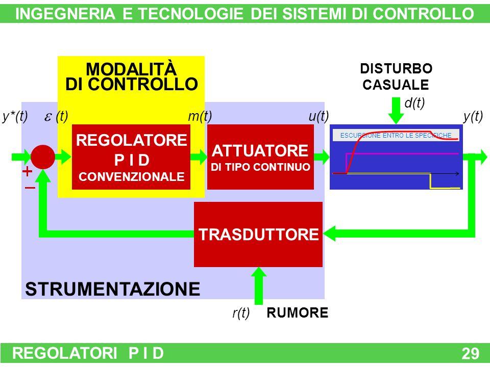 REGOLATORI P I D 29 INGEGNERIA E TECNOLOGIE DEI SISTEMI DI CONTROLLO RUMORE STRUMENTAZIONE MODALITÀ DI CONTROLLO (t) m(t) SISTEMA DA CONTROLLARE SOVRADIMENSIONATO u(t)y(t) d(t) ATTUATORE DI TIPO CONTINUO REGOLATORE P I D CONVENZIONALE TRASDUTTORE r(t) y*(t) ESCURSIONE ENTRO LE SPECIFICHE DISTURBO PREVEBIDILE DISTURBO CASUALE