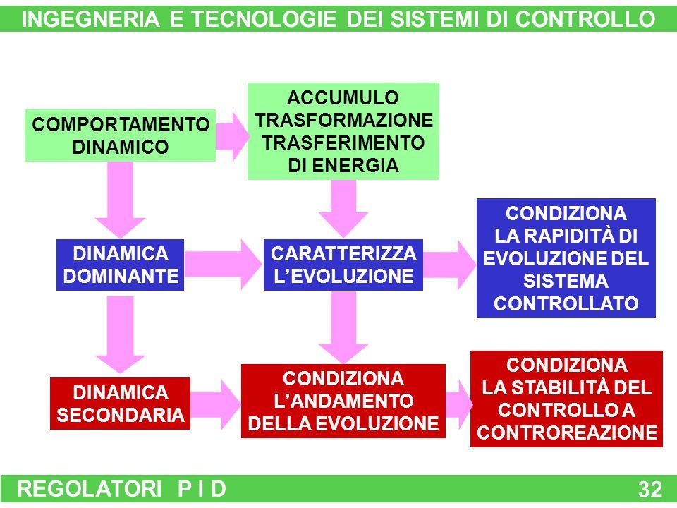 REGOLATORI P I D 32 COMPORTAMENTO DINAMICO DINAMICA DOMINANTE DINAMICA SECONDARIA ACCUMULO TRASFORMAZIONE TRASFERIMENTO DI ENERGIA CARATTERIZZA LEVOLUZIONE CONDIZIONA LA RAPIDITÀ DI EVOLUZIONE DEL SISTEMA CONTROLLATO CONDIZIONA LA STABILITÀ DEL CONTROLLO A CONTROREAZIONE CONDIZIONA LANDAMENTO DELLA EVOLUZIONE INGEGNERIA E TECNOLOGIE DEI SISTEMI DI CONTROLLO
