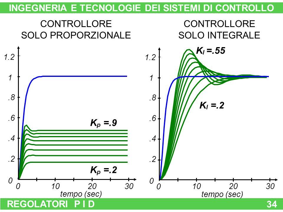 REGOLATORI P I D 34 K p =.9 K p =.2 K I =.55 K I =.2 102030 0.2.4.6.8 1 1.2 tempo (sec) 0 102030 0.2.4.6.8 1 1.2 tempo (sec) 0 INGEGNERIA E TECNOLOGIE DEI SISTEMI DI CONTROLLO CONTROLLORE SOLO PROPORZIONALE CONTROLLORE SOLO INTEGRALE