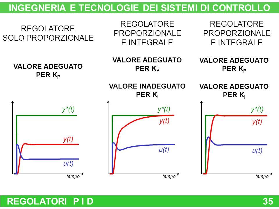 REGOLATORI P I D35 INGEGNERIA E TECNOLOGIE DEI SISTEMI DI CONTROLLO tempo y*(t) y(t) u(t) tempo y*(t) y(t) u(t) tempo y*(t) y(t) u(t) REGOLATORE SOLO PROPORZIONALE REGOLATORE PROPORZIONALE E INTEGRALE REGOLATORE PROPORZIONALE E INTEGRALE VALORE ADEGUATO PER K P VALORE ADEGUATO PER K P VALORE INADEGUATO PER K I VALORE ADEGUATO PER K P VALORE ADEGUATO PER K I