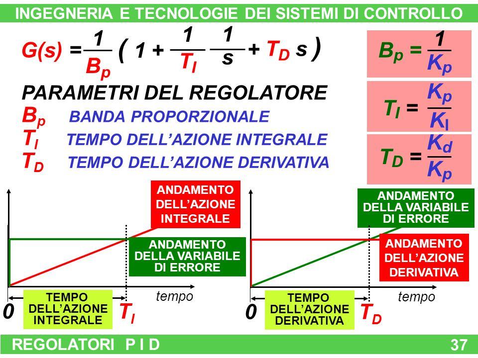REGOLATORI P I D 37 B p BANDA PROPORZIONALE tempo ANDAMENTO DELLA VARIABILE DI ERRORE ANDAMENTO DELLAZIONE INTEGRALE tempo ANDAMENTO DELLA VARIABILE DI ERRORE ANDAMENTO DELLAZIONE DERIVATIVA B p = KpKp 1 TI =TI = KIKI KpKp T D = KpKp KdKd 1 s 1 TITI + T D s ) G(s) = ( 1 + BpBp 1 PARAMETRI DEL REGOLATORE T D TEMPO DELLAZIONE DERIVATIVA T I TEMPO DELLAZIONE INTEGRALE 0TITI 0TDTD TEMPO DELLAZIONE INTEGRALE TEMPO DELLAZIONE DERIVATIVA INGEGNERIA E TECNOLOGIE DEI SISTEMI DI CONTROLLO