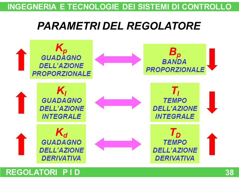 REGOLATORI P I D 38 PARAMETRI DEL REGOLATORE B p BANDA PROPORZIONALE T D TEMPO DELLAZIONE DERIVATIVA T I TEMPO DELLAZIONE INTEGRALE K p GUADAGNO DELLAZIONE PROPORZIONALE K I GUADAGNO DELLAZIONE INTEGRALE K d GUADAGNO DELLAZIONE DERIVATIVA INGEGNERIA E TECNOLOGIE DEI SISTEMI DI CONTROLLO