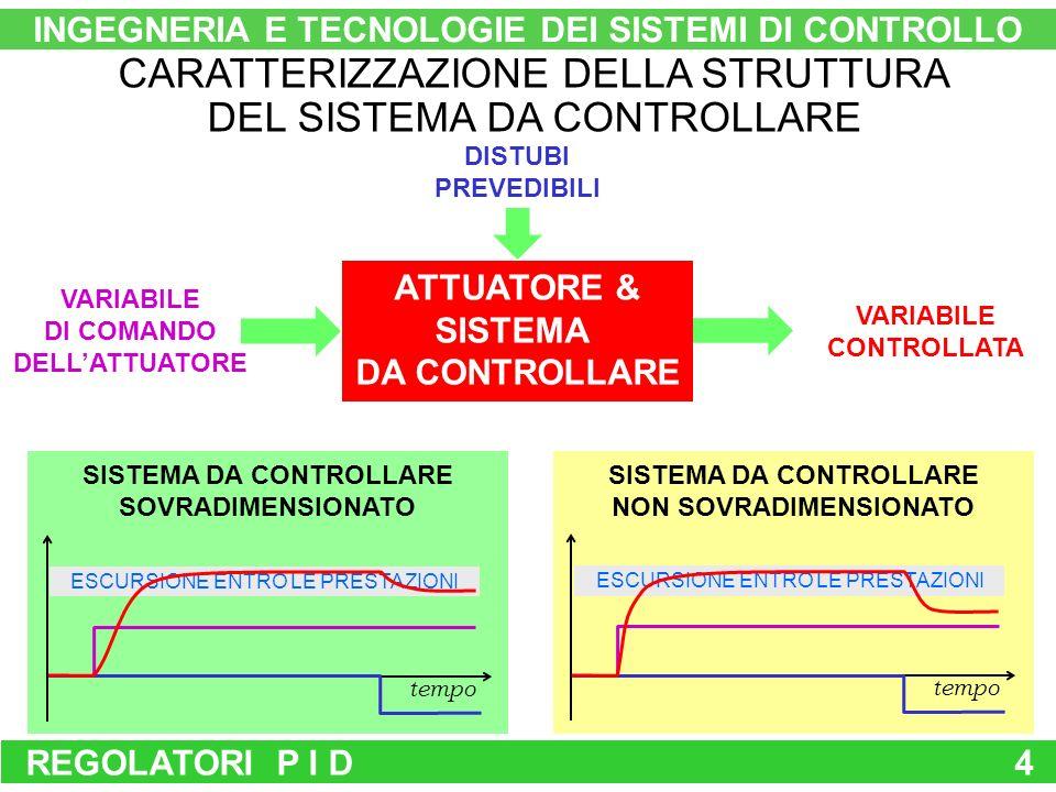 REGOLATORI P I D4 INGEGNERIA E TECNOLOGIE DEI SISTEMI DI CONTROLLO CARATTERIZZAZIONE DELLA STRUTTURA DEL SISTEMA DA CONTROLLARE ATTUATORE & SISTEMA DA CONTROLLARE DISTUBI PREVEDIBILI VARIABILE DI COMANDO DELLATTUATORE VARIABILE CONTROLLATA SISTEMA DA CONTROLLARE SOVRADIMENSIONATO tempo ESCURSIONE ENTRO LE PRESTAZIONI SISTEMA DA CONTROLLARE NON SOVRADIMENSIONATO tempo ESCURSIONE ENTRO LE PRESTAZIONI