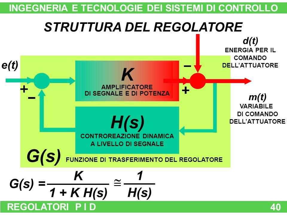 REGOLATORI P I D 40 STRUTTURA DEL REGOLATORE K AMPLIFICATORE DI SEGNALE E DI POTENZA H(s) CONTROREAZIONE DINAMICA A LIVELLO DI SEGNALE e(t) m(t) VARIABILE DI COMANDO DELLATTUATORE d(t) ENERGIA PER IL COMANDO DELLATTUATORE G(s) FUNZIONE DI TRASFERIMENTO DEL REGOLATORE G(s) = 1 + K H(s) K H(s) 1 INGEGNERIA E TECNOLOGIE DEI SISTEMI DI CONTROLLO