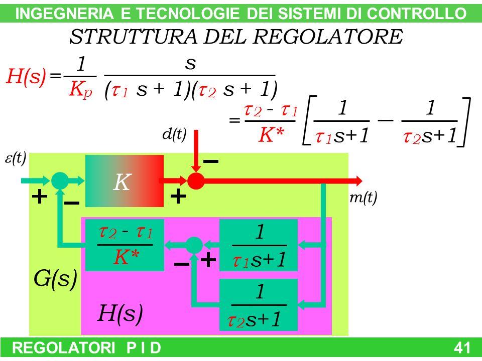 G(s) REGOLATORI P I D41 STRUTTURA DEL REGOLATORE H(s) = KpKp s ( 1 s + 1)( 2 s + 1) 1 1 1 s+1 K* 2 - 1 1 2 s+1 = (t) m(t) H(s) d(t) INGEGNERIA E TECNO
