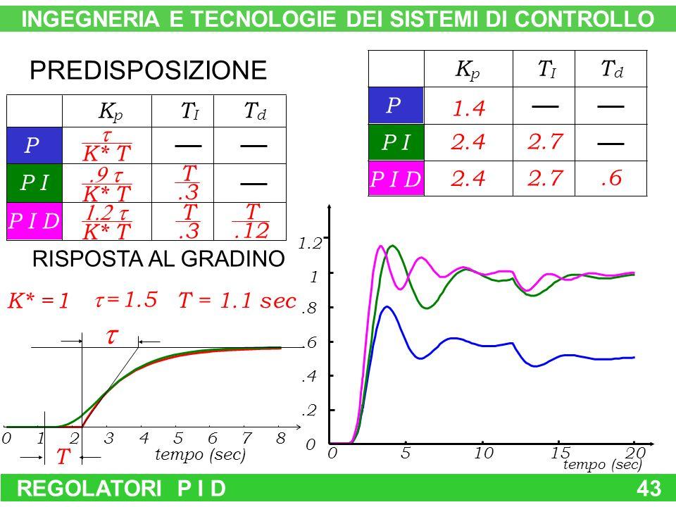 REGOLATORI P I D43 RISPOSTA AL GRADINO PREDISPOSIZIONE 1.4 2.4 2.7 P P I P I D KpKp TITI TdTd.6 T = 1.1 sec KpKp TITI TdTd P P I P I D T K* T K* T K* T.3 T T INGEGNERIA E TECNOLOGIE DEI SISTEMI DI CONTROLLO 0510.2.4.6.8 1 1.2 tempo (sec) 1520 0 tempo (sec) 012345678 = 1.5 K* = 1.12 T