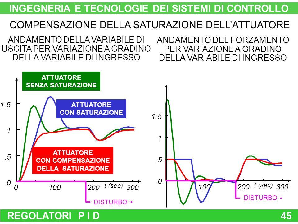 REGOLATORI P I D45.5 1 1.5 3000100200 0 t (sec) ATTUATORE SENZA SATURAZIONE ATTUATORE CON SATURAZIONE ATTUATORE CON COMPENSAZIONE DELLA SATURAZIONE 0.5 1 1.5 100200300 t (sec) DISTURBO ANDAMENTO DELLA VARIABILE DI USCITA PER VARIAZIONE A GRADINO DELLA VARIABILE DI INGRESSO ANDAMENTO DEL FORZAMENTO PER VARIAZIONE A GRADINO DELLA VARIABILE DI INGRESSO COMPENSAZIONE DELLA SATURAZIONE DELLATTUATORE INGEGNERIA E TECNOLOGIE DEI SISTEMI DI CONTROLLO DISTURBO