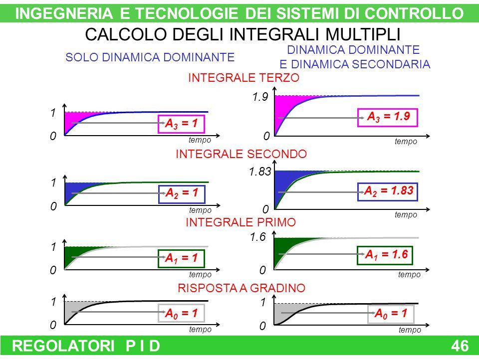 REGOLATORI P I D46 CALCOLO DEGLI INTEGRALI MULTIPLI RISPOSTA A GRADINO INTEGRALE PRIMO INTEGRALE SECONDO INTEGRALE TERZO SOLO DINAMICA DOMINANTE INGEGNERIA E TECNOLOGIE DEI SISTEMI DI CONTROLLO DINAMICA DOMINANTE E DINAMICA SECONDARIA tempo 1 0 A 0 = 1 tempo 1 0 A 1 = 1 tempo 1 0 A 2 = 1 tempo 1 0 A 3 = 1 tempo 1 0 A 0 = 1 1.6 tempo 0 A 1 = 1.6 1.9 0 tempo A 3 = 1.9 tempo 1.83 0 A 2 = 1.83