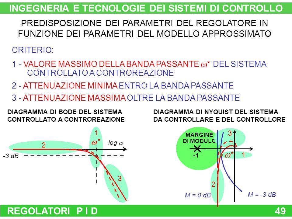 MARGINE DI MODULO 1 3 1 2 REGOLATORI P I D49 PREDISPOSIZIONE DEI PARAMETRI DEL REGOLATORE IN FUNZIONE DEI PARAMETRI DEL MODELLO APPROSSIMATO CRITERIO: log -3 dB * DIAGRAMMA DI BODE DEL SISTEMA CONTROLLATO A CONTROREAZIONE 3 DIAGRAMMA DI NYQUIST DEL SISTEMA DA CONTROLLARE E DEL CONTROLLORE M = -3 dB M = 0 dB 2 INGEGNERIA E TECNOLOGIE DEI SISTEMI DI CONTROLLO 2 - ATTENUAZIONE MINIMA ENTRO LA BANDA PASSANTE 1 - VALORE MASSIMO DELLA BANDA PASSANTE * DEL SISTEMA CONTROLLATO A CONTROREAZIONE 3 - ATTENUAZIONE MASSIMA OLTRE LA BANDA PASSANTE *