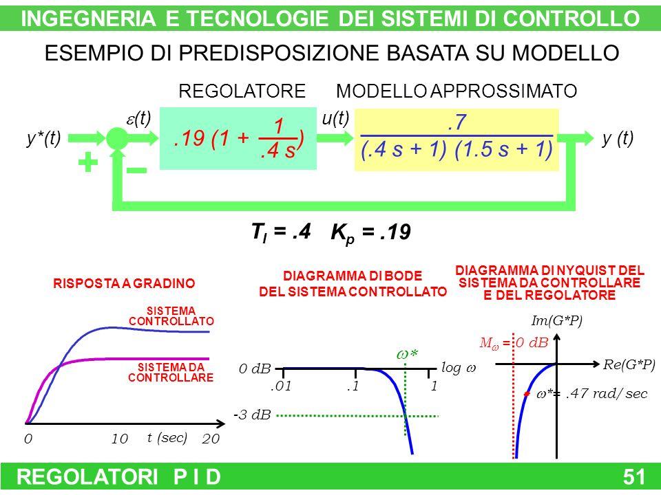 REGOLATORI P I D51.19 (1 + ) 1.4 s.7 (.4 s + 1) (1.5 s + 1) REGOLATOREMODELLO APPROSSIMATO y*(t) (t) u(t) y (t) ESEMPIO DI PREDISPOSIZIONE BASATA SU MODELLO T I =.4 K p =.19 Re(G*P) Im(G*P) *=.47 rad/sec M = 0 dB.01.11 log 0 dB -3 dB DIAGRAMMA DI BODE DEL SISTEMA CONTROLLATO DIAGRAMMA DI NYQUIST DEL SISTEMA DA CONTROLLARE E DEL REGOLATORE 01020 t (sec) RISPOSTA A GRADINO SISTEMA CONTROLLATO SISTEMA DA CONTROLLARE INGEGNERIA E TECNOLOGIE DEI SISTEMI DI CONTROLLO