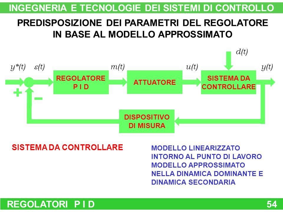 REGOLATORI P I D54 d(t) REGOLATORE P I D ATTUATORE SISTEMA DA CONTROLLARE DISPOSITIVO DI MISURA y*(t) (t) m(t)u(t)y(t) SISTEMA DA CONTROLLARE MODELLO LINEARIZZATO INTORNO AL PUNTO DI LAVORO MODELLO APPROSSIMATO NELLA DINAMICA DOMINANTE E DINAMICA SECONDARIA INGEGNERIA E TECNOLOGIE DEI SISTEMI DI CONTROLLO PREDISPOSIZIONE DEI PARAMETRI DEL REGOLATORE IN BASE AL MODELLO APPROSSIMATO