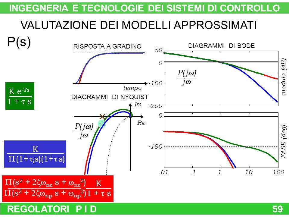 REGOLATORI P I D59 P( j ) j DIAGRAMMI DI NYQUIST tempo RISPOSTA A GRADINO VALUTAZIONE DEI MODELLI APPROSSIMATI K (1+ i s)(1+ s) K e -Ts 1 + s (s 2 + nz s + nz 2 ) (s 2 + np s + np 2 ) K 1 + s P(s) P( j ) j INGEGNERIA E TECNOLOGIE DEI SISTEMI DI CONTROLLO Re Im -200 -100 0 50 DIAGRAMMI DI BODE modulo (dB).01 -180 0.1110100 FASE (deg)