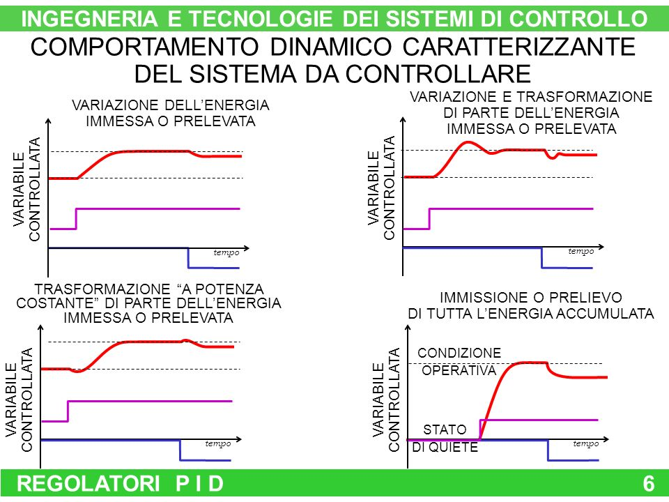 REGOLATORI P I D6 INGEGNERIA E TECNOLOGIE DEI SISTEMI DI CONTROLLO COMPORTAMENTO DINAMICO CARATTERIZZANTE DEL SISTEMA DA CONTROLLARE VARIABILE CONTROLLATA tempo VARIAZIONE DELLENERGIA IMMESSA O PRELEVATA VARIAZIONE E TRASFORMAZIONE DI PARTE DELLENERGIA IMMESSA O PRELEVATA TRASFORMAZIONE A POTENZA COSTANTE DI PARTE DELLENERGIA IMMESSA O PRELEVATA IMMISSIONE O PRELIEVO DI TUTTA LENERGIA ACCUMULATA STATO DI QUIETE VARIABILE CONTROLLATA tempo VARIABILE CONTROLLATA tempo VARIABILE CONTROLLATA tempo CONDIZIONE OPERATIVA