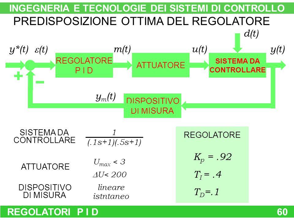 REGOLATORI P I D60 d(t) REGOLATORE P I D ATTUATORE SISTEMA DA CONTROLLARE DISPOSITIVO DI MISURA y*(t) (t) m(t)u(t)y(t) y m (t) PREDISPOSIZIONE OTTIMA DEL REGOLATORE SISTEMA DA CONTROLLARE 1 (.1s+1)(.5s+1) ATTUATORE U max < 3 U< 200 DISPOSITIVO DI MISURA lineare istntaneo REGOLATORE K p =.92 T I =.4 T D =.1 INGEGNERIA E TECNOLOGIE DEI SISTEMI DI CONTROLLO