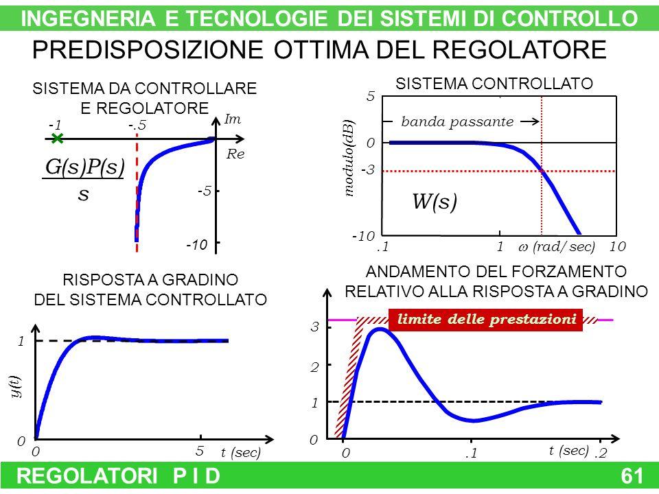 REGOLATORI P I D61 -5 Re Im -10 -.5 G(s)P(s) s 5 0 1 0 t (sec) y(t) banda passante W(s) 5 110 (rad/sec).1 0 -10 -3 modulo(dB) SISTEMA CONTROLLATO RISPOSTA A GRADINO DEL SISTEMA CONTROLLATO ANDAMENTO DEL FORZAMENTO RELATIVO ALLA RISPOSTA A GRADINO SISTEMA DA CONTROLLARE E REGOLATORE PREDISPOSIZIONE OTTIMA DEL REGOLATORE limite delle prestazioni 0.2 0 1 2 3 t (sec).1 INGEGNERIA E TECNOLOGIE DEI SISTEMI DI CONTROLLO
