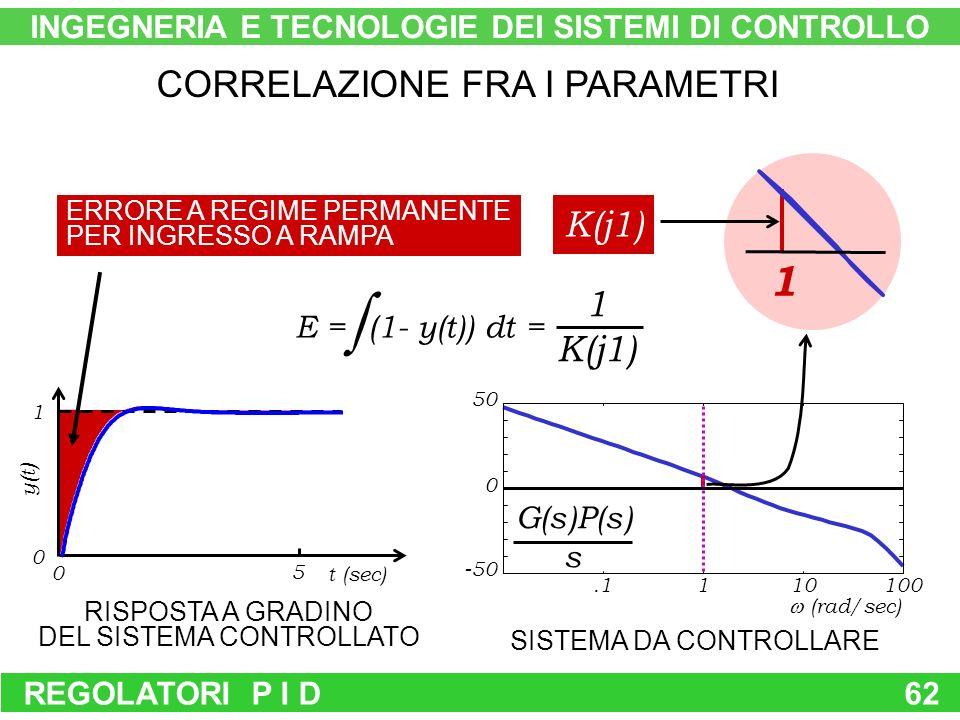 REGOLATORI P I D62 CORRELAZIONE FRA I PARAMETRI RISPOSTA A GRADINO DEL SISTEMA CONTROLLATO SISTEMA DA CONTROLLARE ERRORE A REGIME PERMANENTE PER INGRESSO A RAMPA K(j1) G(s)P(s) s 1 E = (1- y(t)) dt = 1 K(j1) INGEGNERIA E TECNOLOGIE DEI SISTEMI DI CONTROLLO 5 0 1 0 t (sec) y(t) -50 0 50.1110100 (rad/sec)