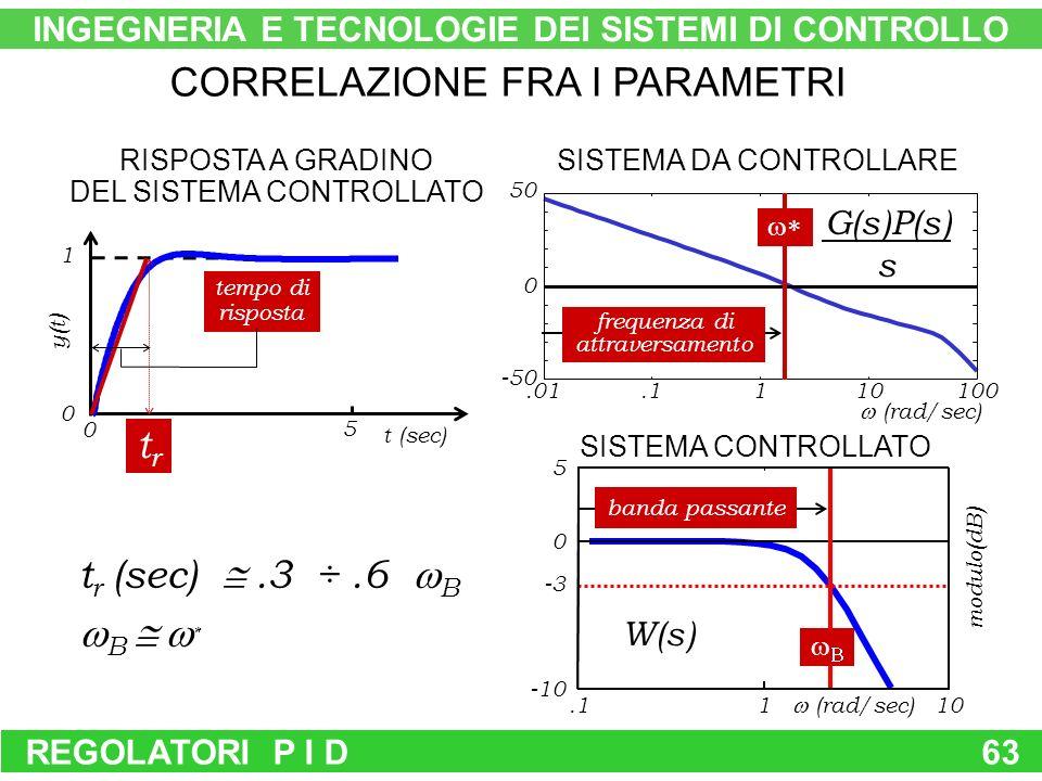REGOLATORI P I D63 banda passante W(s) 1 5 10 (rad/sec).1 0 -10 -3 modulo(dB) SISTEMA CONTROLLATO CORRELAZIONE FRA I PARAMETRI G(s)P(s) s SISTEMA DA CONTROLLARE frequenza di attraversamento 50.1110100.01 (rad/sec) -50 0 5 0 1 0 t (sec) y(t) RISPOSTA A GRADINO DEL SISTEMA CONTROLLATO tempo di risposta trtr t r (sec).3 ÷.6 B B * INGEGNERIA E TECNOLOGIE DEI SISTEMI DI CONTROLLO
