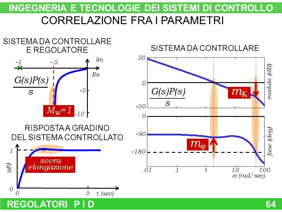 REGOLATORI P I D64 Im -5 Re -10 -.5 G(s)P(s) s SISTEMA DA CONTROLLARE E REGOLATORE CORRELAZIONE FRA I PARAMETRI SISTEMA DA CONTROLLARE G(s)P(s) s RISPOSTA A GRADINO DEL SISTEMA CONTROLLATO 5 0 1 0 t (sec) y(t) m m -50 0 50.1110100.01 -180 0 -90 modulo (dB) fase (deg) (rad/sec) sovra elongazione M W =1 INGEGNERIA E TECNOLOGIE DEI SISTEMI DI CONTROLLO