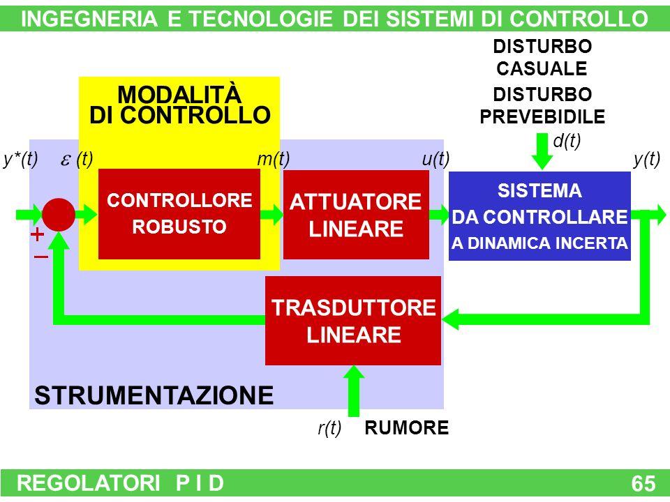 REGOLATORI P I D INGEGNERIA E TECNOLOGIE DEI SISTEMI DI CONTROLLO RUMORE STRUMENTAZIONE MODALITÀ DI CONTROLLO (t) m(t) SISTEMA DA CONTROLLARE NON SOVRADIMENSIONATO u(t)y(t) d(t) ATTUATORE LINEARE REGOLATORE P I D INNOVATIVO TRASDUTTORE LINEARE r(t) y*(t) DISTURBO PREVEBIDILE DISTURBO CASUALE tempo ESCURSIONE ENTRO LE PRESTAZIONI CONTROLLORE A DINAMICA PREFISSATA CONTROLLORE ROBUSTO 65 SISTEMA DA CONTROLLARE A DINAMICA RAPIDA SISTEMA DA CONTROLLARE A DINAMICA INCERTA