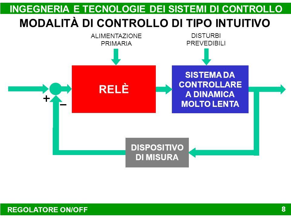 REGOLATORE ON/OFF INGEGNERIA E TECNOLOGIE DEI SISTEMI DI CONTROLLO 8 MODALITÀ DI CONTROLLO DI TIPO INTUITIVO SISTEMA DA CONTROLLARE A DINAMICA MOLTO L