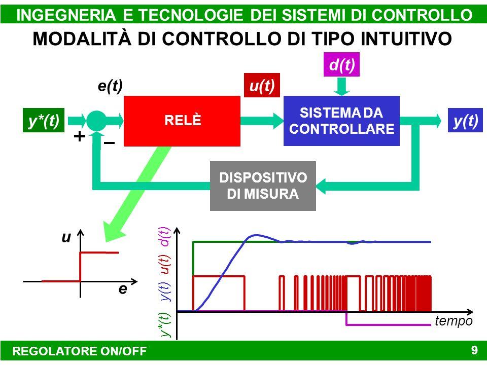REGOLATORE ON/OFF INGEGNERIA E TECNOLOGIE DEI SISTEMI DI CONTROLLO 9 MODALITÀ DI CONTROLLO DI TIPO INTUITIVO y*(t) e(t) SISTEMA DA CONTROLLARE y(t) u(t) d(t) DISPOSITIVO DI MISURA e u tempo y*(t) y(t) u(t) d(t) RELÈ