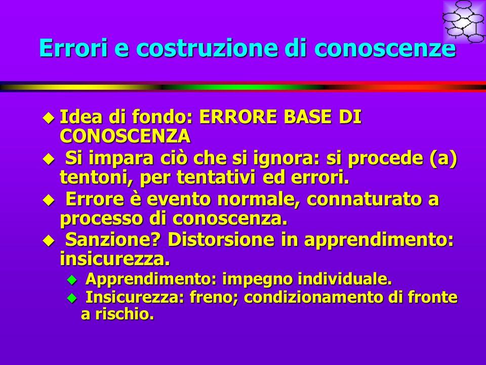 Errori e costruzione di conoscenze u Idea di fondo: ERRORE BASE DI CONOSCENZA u Si impara ciò che si ignora: si procede (a) tentoni, per tentativi ed errori.