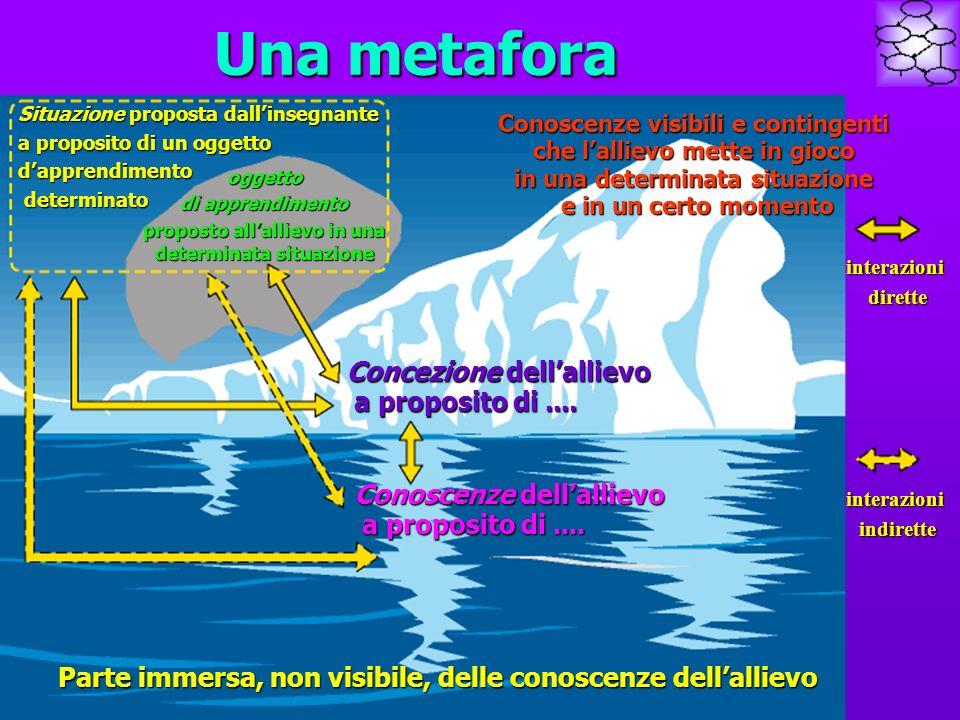 Una metafora Situazione proposta dallinsegnante a proposito di un oggetto dapprendimento determinato determinato oggetto di apprendimento proposto all