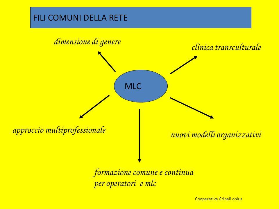 MLC dimensione di genere clinica transculturale approccio multiprofessionale formazione comune e continua per operatori e mlc nuovi modelli organizzativi FILI COMUNI DELLA RETE Cooperativa Crinali onlus