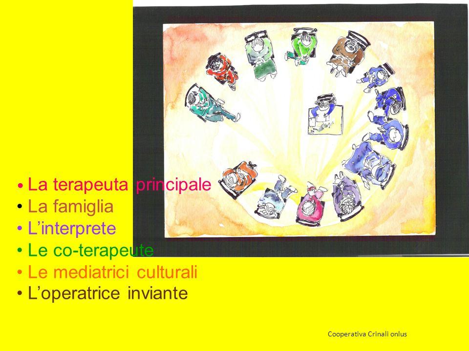 La terapeuta principale La famiglia Linterprete Le co-terapeute Le mediatrici culturali Loperatrice inviante Cooperativa Crinali onlus