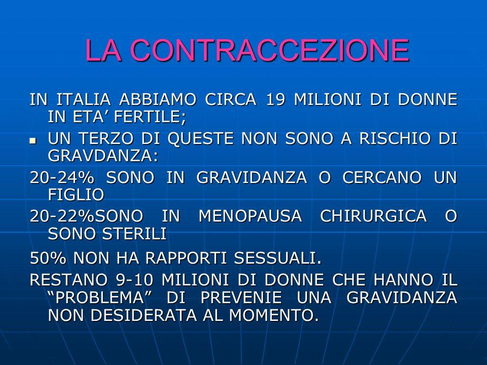 LA CONTRACCEZIONE LA CONTRACCEZIONE IN ITALIA ABBIAMO CIRCA 19 MILIONI DI DONNE IN ETA FERTILE; UN TERZO DI QUESTE NON SONO A RISCHIO DI GRAVDANZA: UN TERZO DI QUESTE NON SONO A RISCHIO DI GRAVDANZA: 20-24% SONO IN GRAVIDANZA O CERCANO UN FIGLIO 20-22%SONO IN MENOPAUSA CHIRURGICA O SONO STERILI 50% NON HA RAPPORTI SESSUALI.