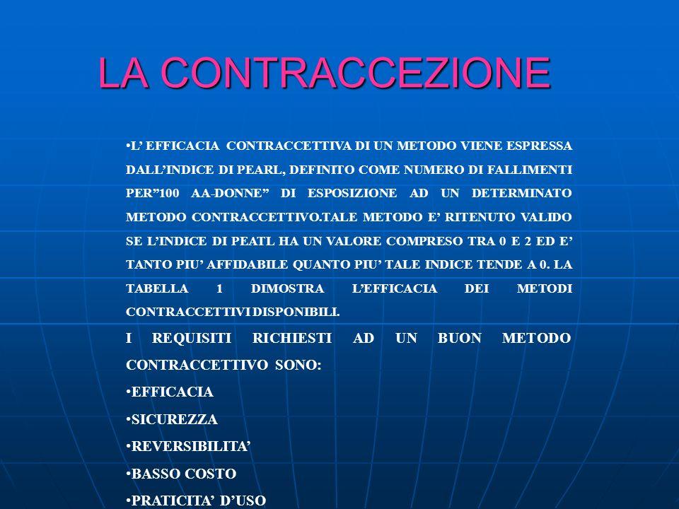 LA CONTRACCEZIONE: EFFICACIA CONTRACCETTIVI DEI DIVERSI METODI METODO METODOCONTRACCETTIVO INDICE DI PEARL INDICE DI PEARL CORRETTO CONTRACCETTIVI ORALI 6-80.1 PROGESTINICI ORALI 50.5 DISPOSITIVI SOTTCUTANEI 0.16 SPERMICIDI266 DIA FRAMMA SPERMICIDI 206 IUD AL RAME 0,8O.6 COITO INTERROTTO 194 METODI NATURALI 201-9 STERILIZZAZIONE FEMMINILE STERILIZZAZIONE FEMMINILE0.5O.5 CONDOMS143