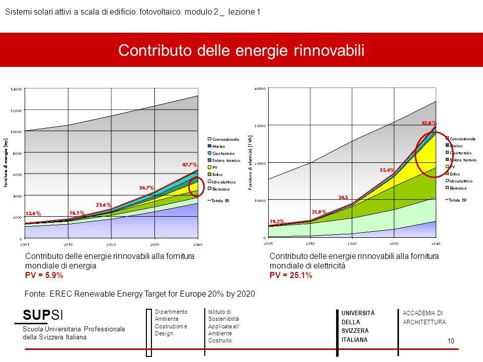 Contributo delle energie rinnovabili SUPSI Scuola Universitaria Professionale della Svizzera Italiana Dipartimento Ambiente Costruzioni e Design Istit