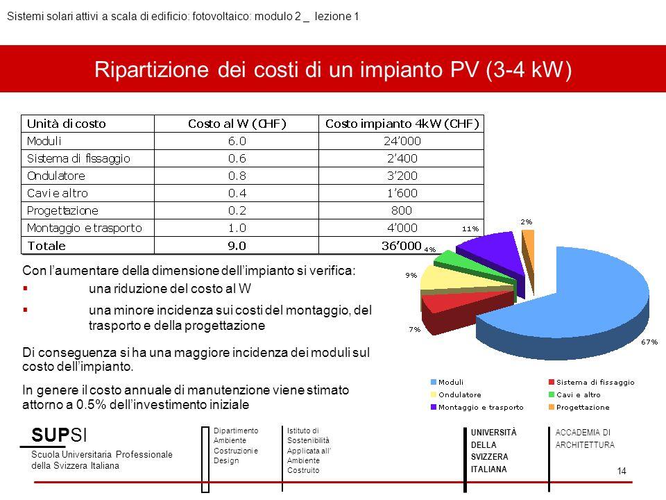 Ripartizione dei costi di un impianto PV (3-4 kW) Con laumentare della dimensione dellimpianto si verifica: una riduzione del costo al W una minore in