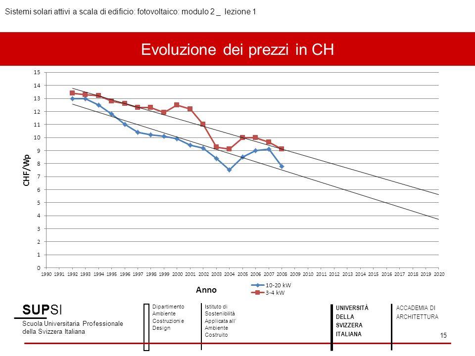 Evoluzione dei prezzi in CH SUPSI Scuola Universitaria Professionale della Svizzera Italiana Dipartimento Ambiente Costruzioni e Design Istituto di So