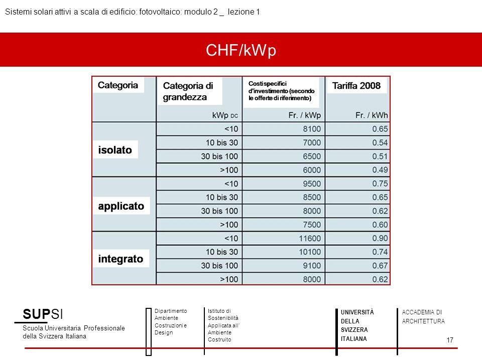 CHF/kWp SUPSI Scuola Universitaria Professionale della Svizzera Italiana Dipartimento Ambiente Costruzioni e Design Istituto di Sostenibilità Applicat