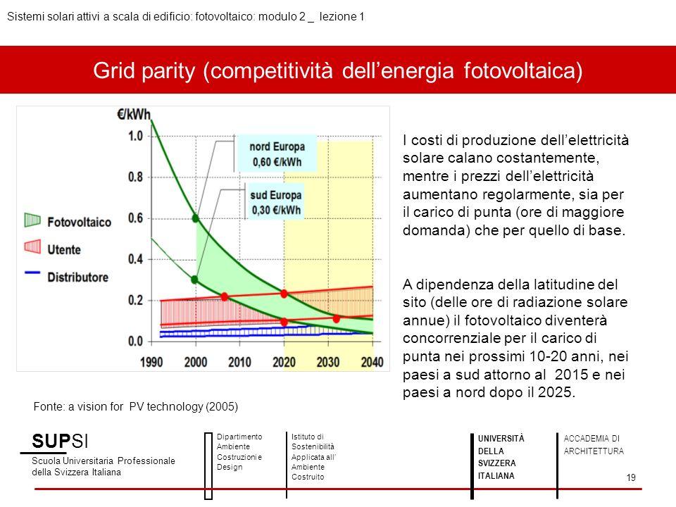 Grid parity (competitività dellenergia fotovoltaica) I costi di produzione dellelettricità solare calano costantemente, mentre i prezzi dellelettricit