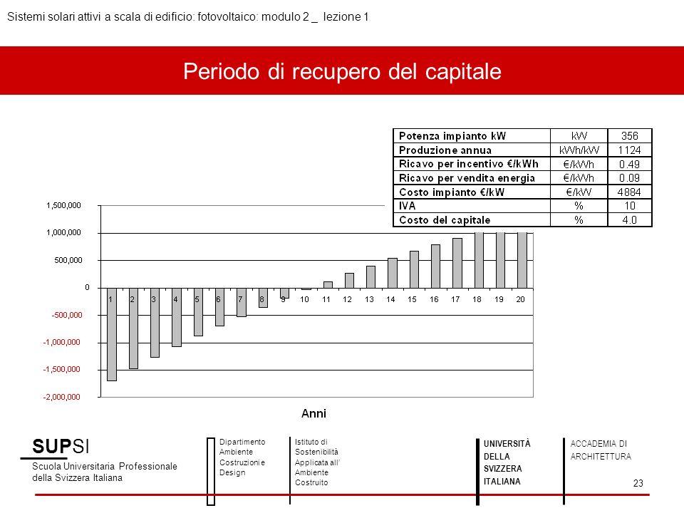 Periodo di recupero del capitale SUPSI Scuola Universitaria Professionale della Svizzera Italiana Dipartimento Ambiente Costruzioni e Design Istituto