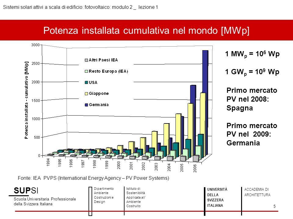 Potenza installata cumulativa nel mondo [MWp] SUPSI Scuola Universitaria Professionale della Svizzera Italiana Dipartimento Ambiente Costruzioni e Des