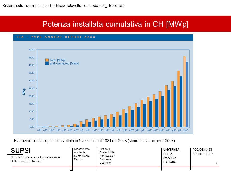 Potenza installata cumulativa in CH [MWp] Evoluzione della capacità installata in Svizzera tra il 1984 e il 2008 (stima dei valori per il 2008) SUPSI