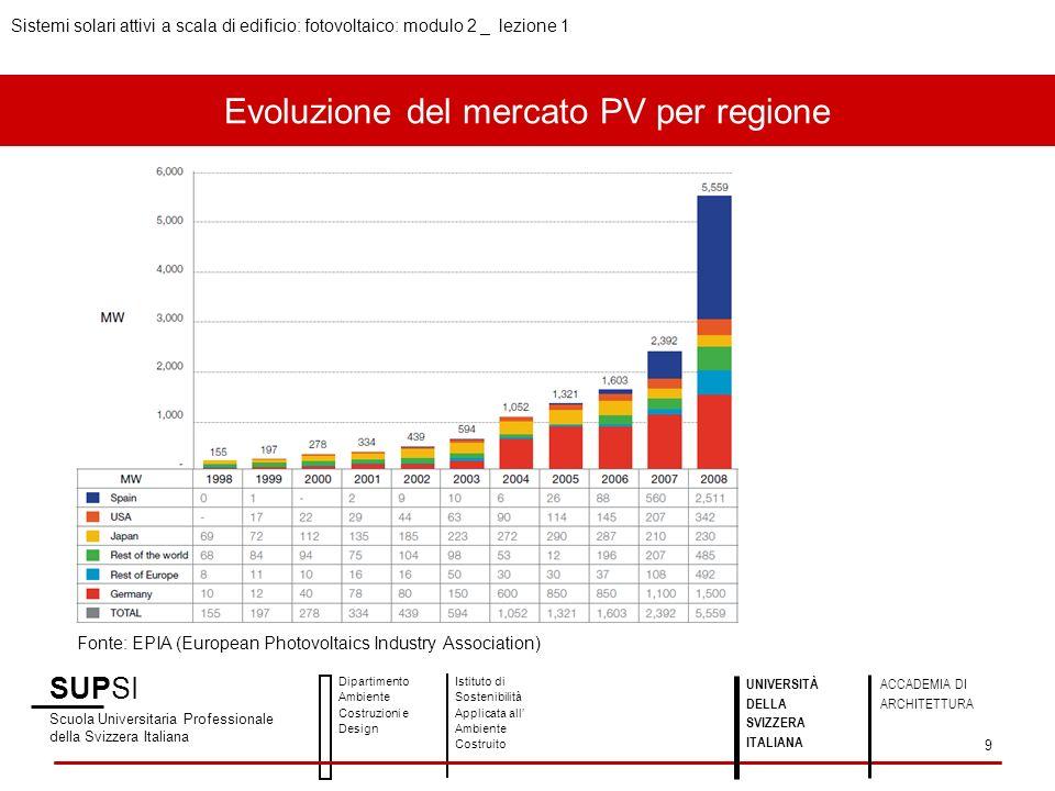 Evoluzione del mercato PV per regione SUPSI Scuola Universitaria Professionale della Svizzera Italiana Dipartimento Ambiente Costruzioni e Design Isti