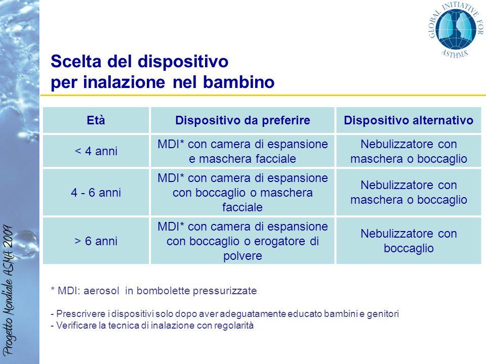 Scelta del dispositivo per inalazione nel bambino * MDI: aerosol in bombolette pressurizzate - Prescrivere i dispositivi solo dopo aver adeguatamente